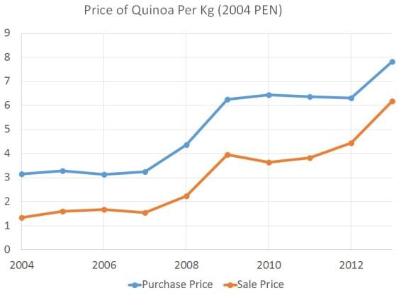 QuinoaTraders