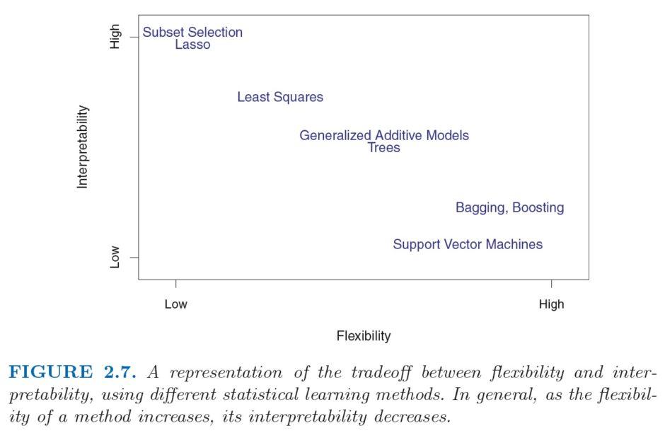 (Source  James et al., 2013, Introduction to Statistical Learning,  Springer.) 7b9ff4f0db